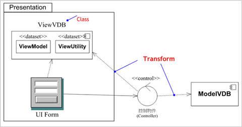 圖3、ViewVDB 與其它物件的相依性關係