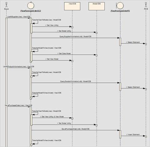 圖2、範例–下採購循序圖