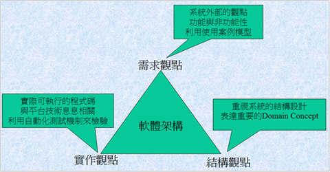 圖 1、表達軟體架構的三種觀點
