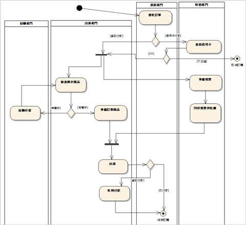 圖 3、訂購流程的活動圖