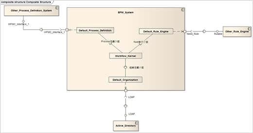圖 2、範例—BPM 系統的複合結構圖