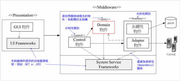 圖 3、資訊系統的分層結構圖