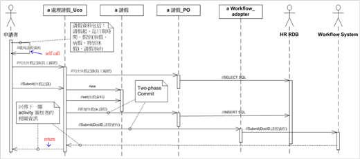 圖 4、範例—填寫請假單的循序圖