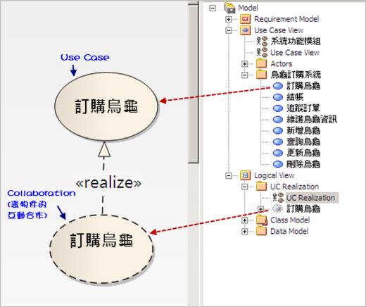 圖 3、表達使用案例與實作的實現關係
