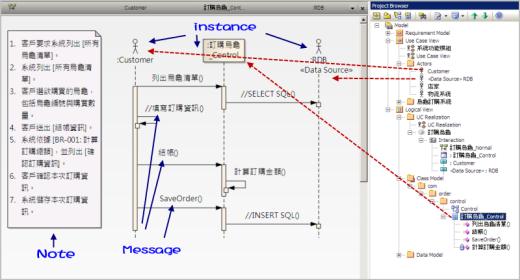 圖 6、在循序圖內規劃主要參與的物件與其之間互動的訊息