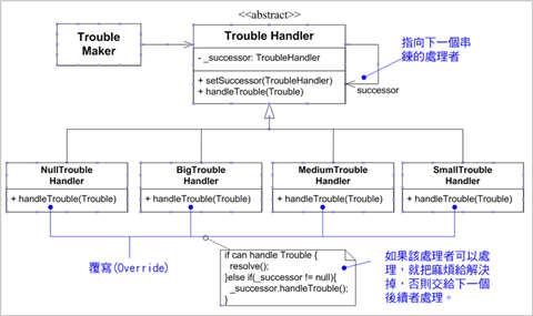 圖、CoR 的 UML 類別圖