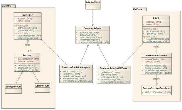 圖 1、範例—訂購系統的類別圖(Class Diagram)