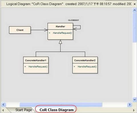 圖 4、出現 CoR Pattern 的類別圖
