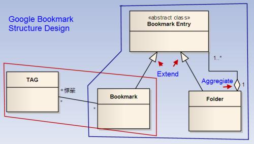 圖 . Google 書籤的類別設計圖