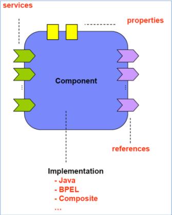 圖2.SCA 的元件圖 (Component Diagram)