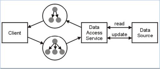 圖 5. SDO的存取結構