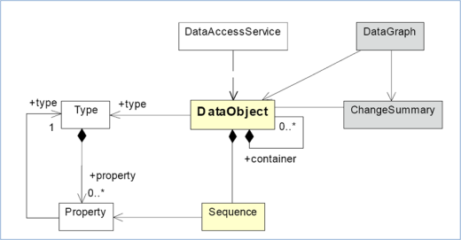 圖 6. SDO API