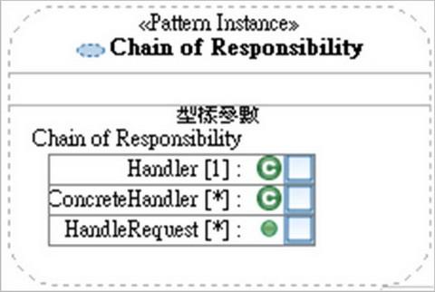 圖4、CoR Pattern 的個體(instance)