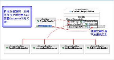 圖 5、Composite Pattern 的個體(instance)內容