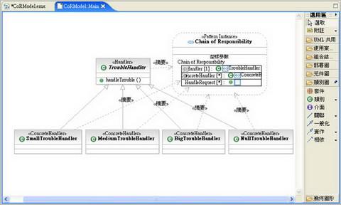 圖 6、CoR 設計樣式中的所有元素與其關係