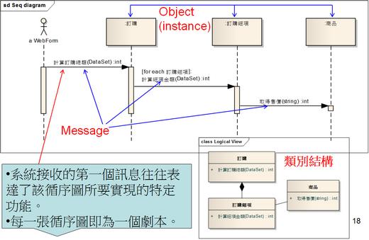 圖、循序圖的範例呈現