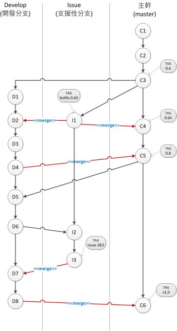 中小型專案規模的版控分支規劃