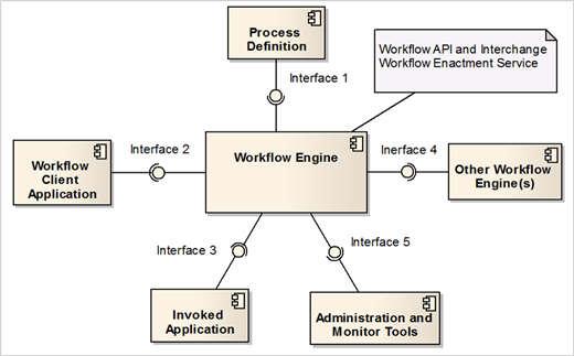 圖 1、Workflow Reference Model 複合結構 (Composite Structure)圖
