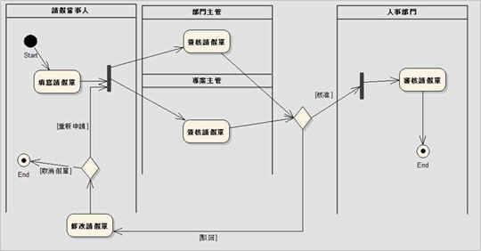 圖1、一個簡單的請假業務流程圖