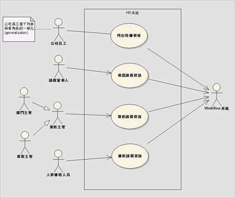 圖2、一個請假系統的使用案例圖