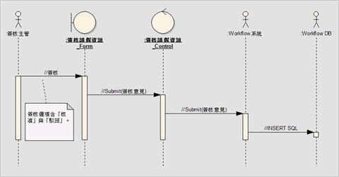 圖5、實現請假系統—簽核請假資訊的循序圖
