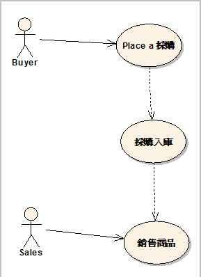 問題—從企業流程的觀點描述使用案例之間的關係