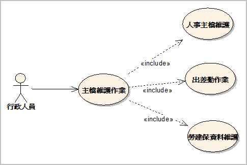 問題—利用使用案例來表達模組化的分析思維