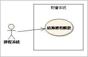 修正—界定系統設計範圍,確實釐出系統的參與者