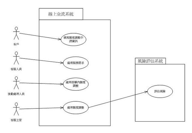 「臨時調高信用額度」的系統使用案例圖