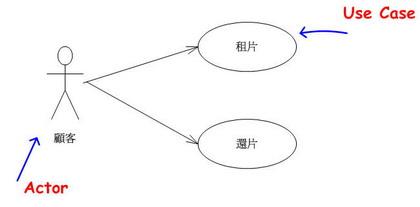 使用案例圖(沒有以Package界定範圍)