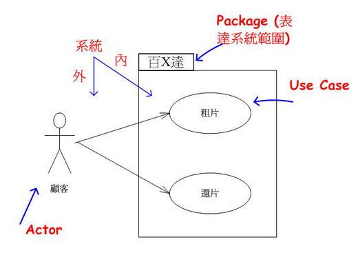 企業層級的使用案例圖