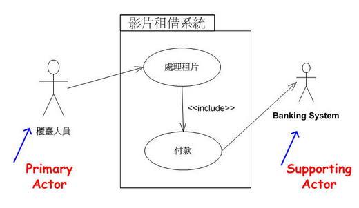 影片租借系統的使用案例圖