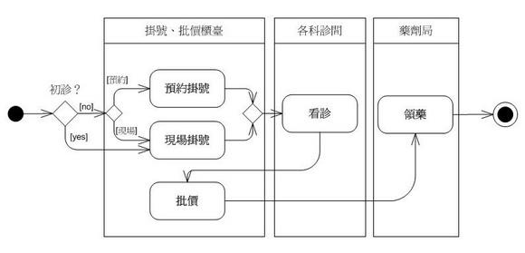 利用活動圖表達業務流程