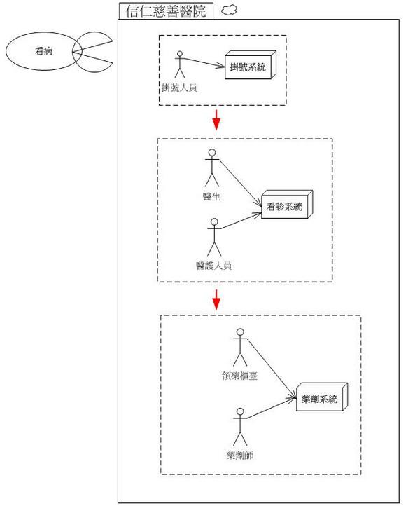 用白箱的手法呈現企業內部運作流程