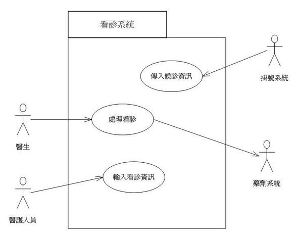 系統層次的使用案例圖-看診系統