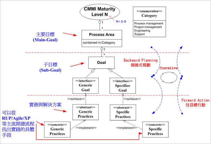 利用UML 類別圖表達 CMMI Content 之間的關連