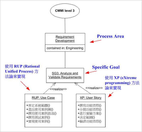範例-利用 RUP/XP 方法論實現 Requirement Development -> SG3″  /></p> <p align=