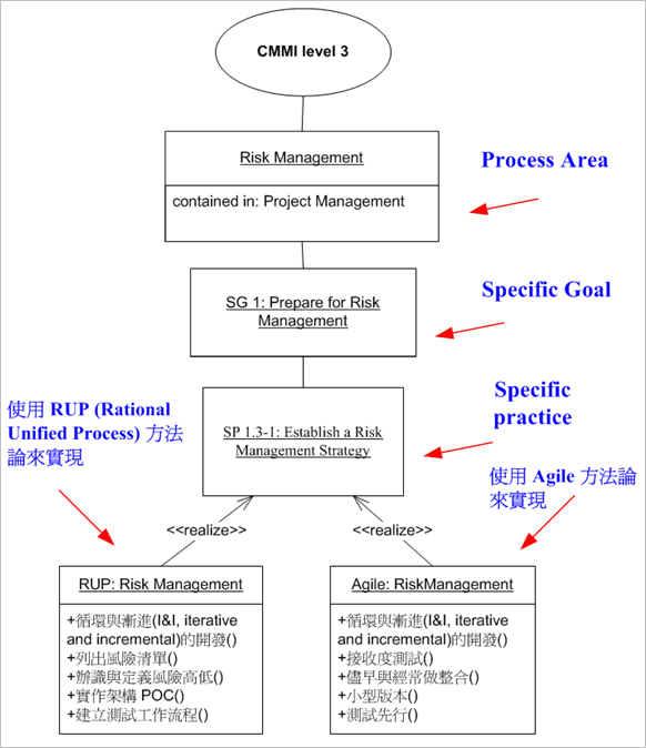 範例-利用 RUP/Agile 方法論實現 Risk Management -> SG1 -> SP 1.3-1″></p> <p align=