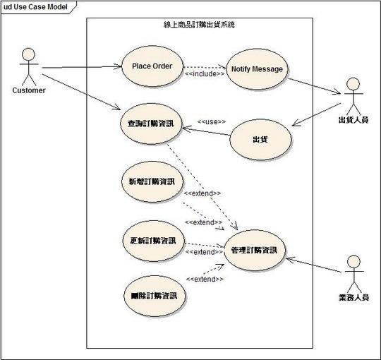 線上商品訂購出貨系統的使用案例圖