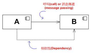 範例-A 元件相依於 B 元件