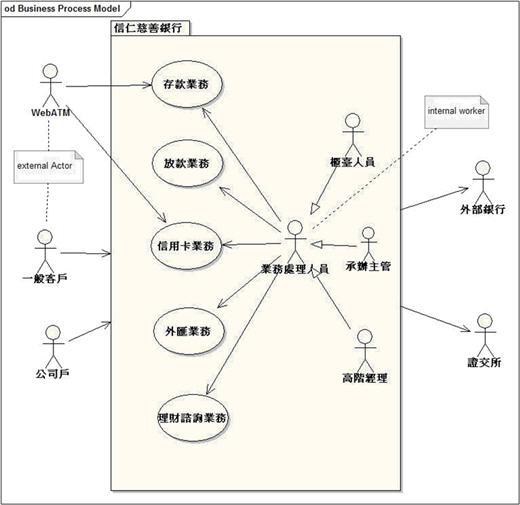 範例—銀行業務企業使用案例圖