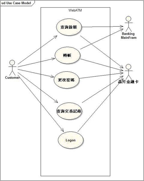 範例—Web ATM 系統使用案例圖