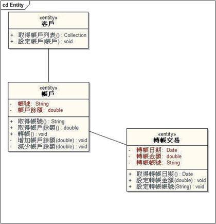 範例—高階類別圖(Class Diagram)