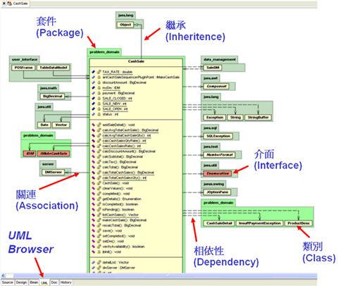 範例—利用 Borland Together 檢視套件與類別的相依性關係