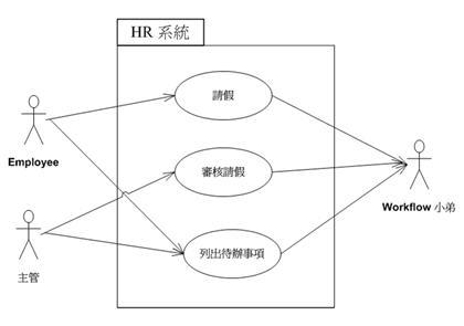 將 Workflow 系統抽離出來,成為 HR 的外部參與者