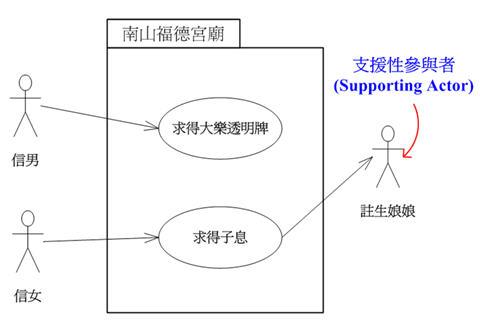 南山福德宮廟使用案例圖(新增註生娘娘的外部參與者)