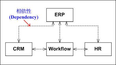 以ERP為自我中心的整合