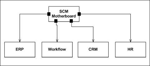 軟體主機板的架構設計