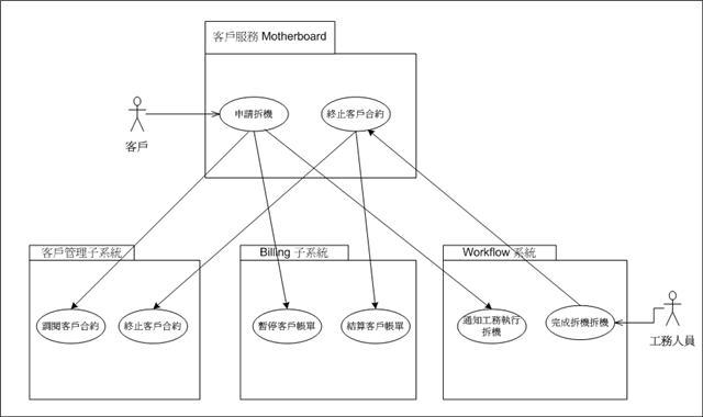 客戶服務主機板的架構設計–利用使用案例圖