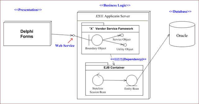 人面獸身ERP系統的三層式架構